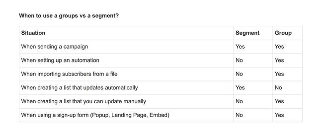 groups vs segments
